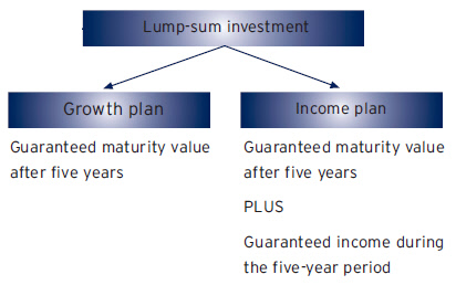 insurance retirement investments